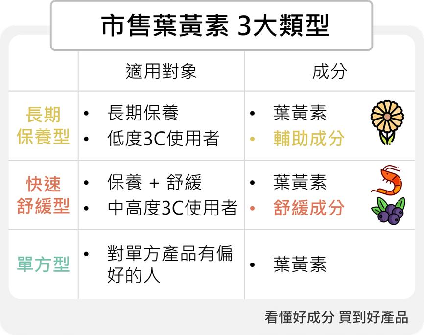 3大類型葉黃素推薦2019