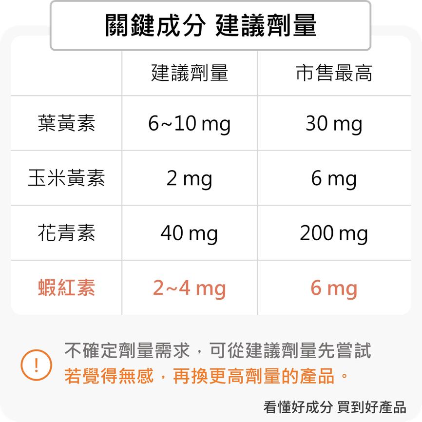 花青素葉黃素蝦紅素建議劑量