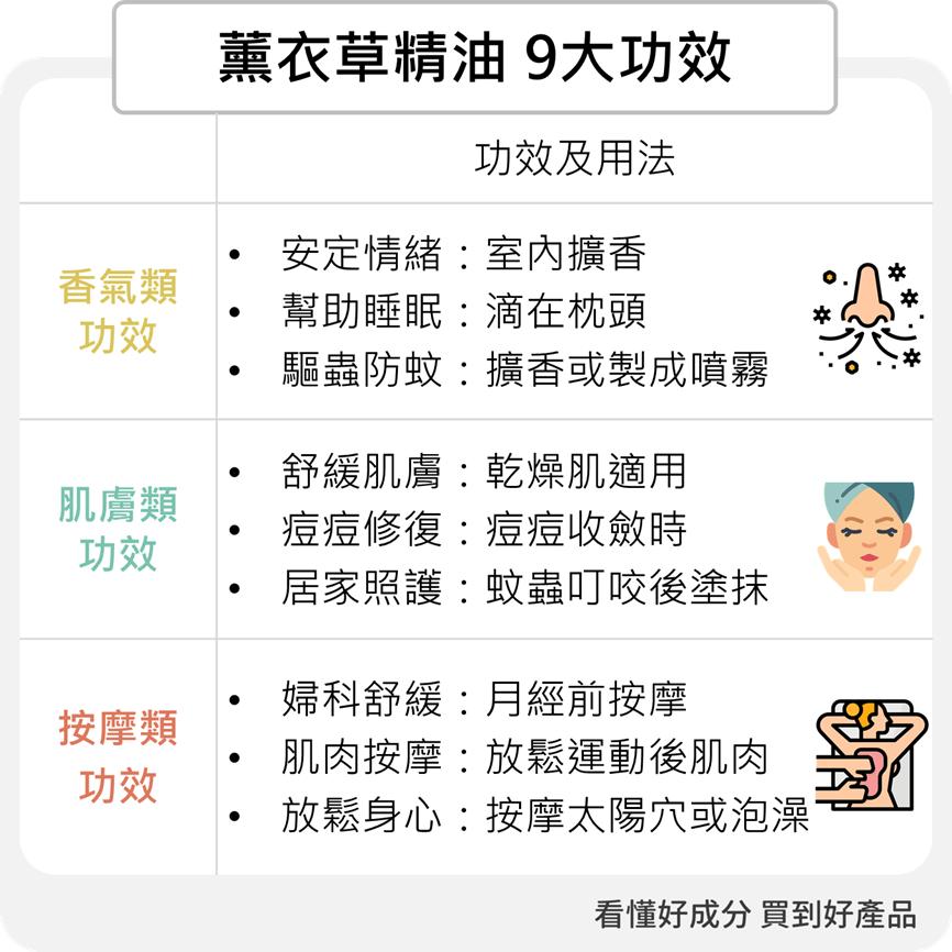9大薰衣草精油功效